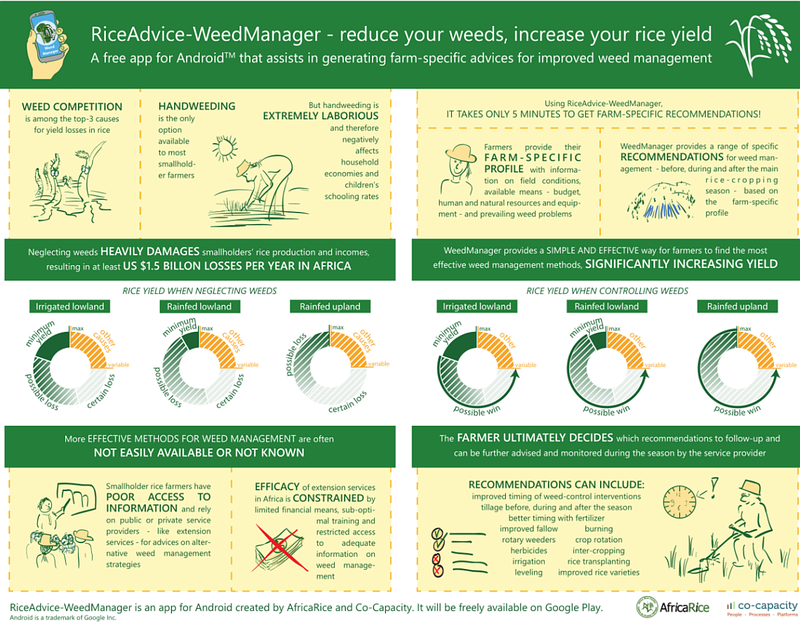weedmanager-infographics.png